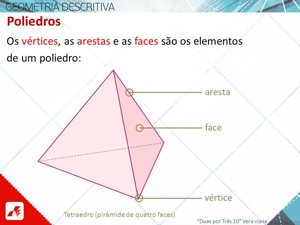 Poliedros Os vértices, as arestas e as faces são os elementos de um poliedro: aresta face vértice Tetraedro (pirâmide de quatro faces) Duas por Três 1