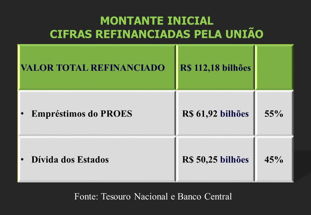 MONTANTE INICIAL CIFRAS REFINANCIADAS PELA UNIÃO Fonte: Tesouro Nacional e Banco Central