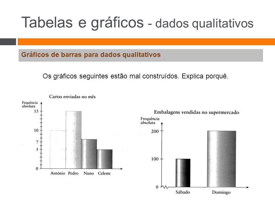 Tabelas e gráficos - dados qualitativos Gráficos de barras para dados qualitativos Os gráficos seguintes estão mal construídos. Explica porquê.