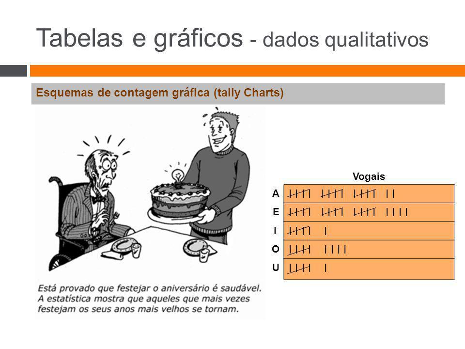 Tabelas e gráficos - dados qualitativos Esquemas de contagem gráfica (tally Charts) Vogais A I I I I I I I E I I I I I I I I IiIi I I I I I O I I I I