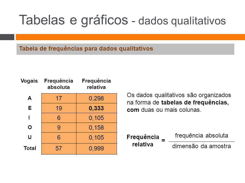 Tabelas e gráficos - dados qualitativos Tabela de frequências para dados qualitativos VogaisFrequência absoluta Frequência relativa A 170,298 E 190,33