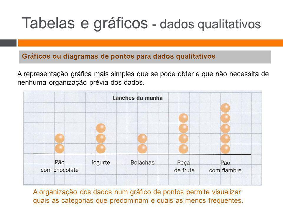 Tabelas e gráficos - dados qualitativos Gráficos de pontos aos gráficos de barras para dados qualitativos Se na representação gráfica anterior se envolverem os pontos com um retângulo e a seguir se apagarem os pontos, obtemos um gráfico de barras.