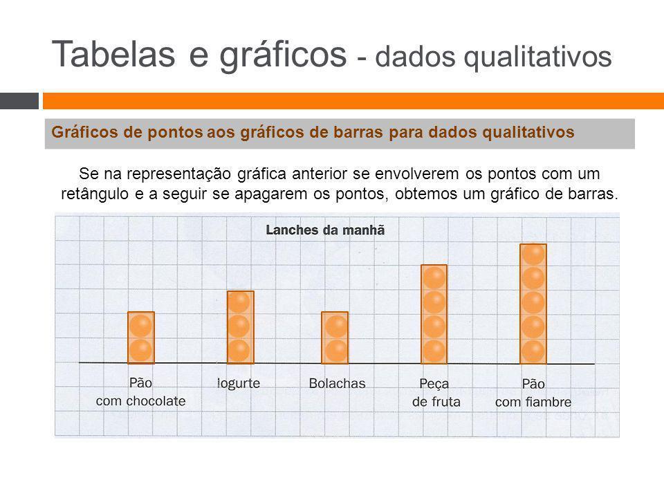Tabelas e gráficos - dados qualitativos Gráficos de pontos e gráficos de barras para dados qualitativos Gráfico de pontosGráfico de barras -Desenhar um eixo horizontal (ou vertical), onde se assinalam (igualmente espaçadas) as diferentes categorias; -Por cima de cada categoria (ou ao lado), marca-se um ponto sempre que ao recolher um dado se encontrar um elemento da respetiva categoria.