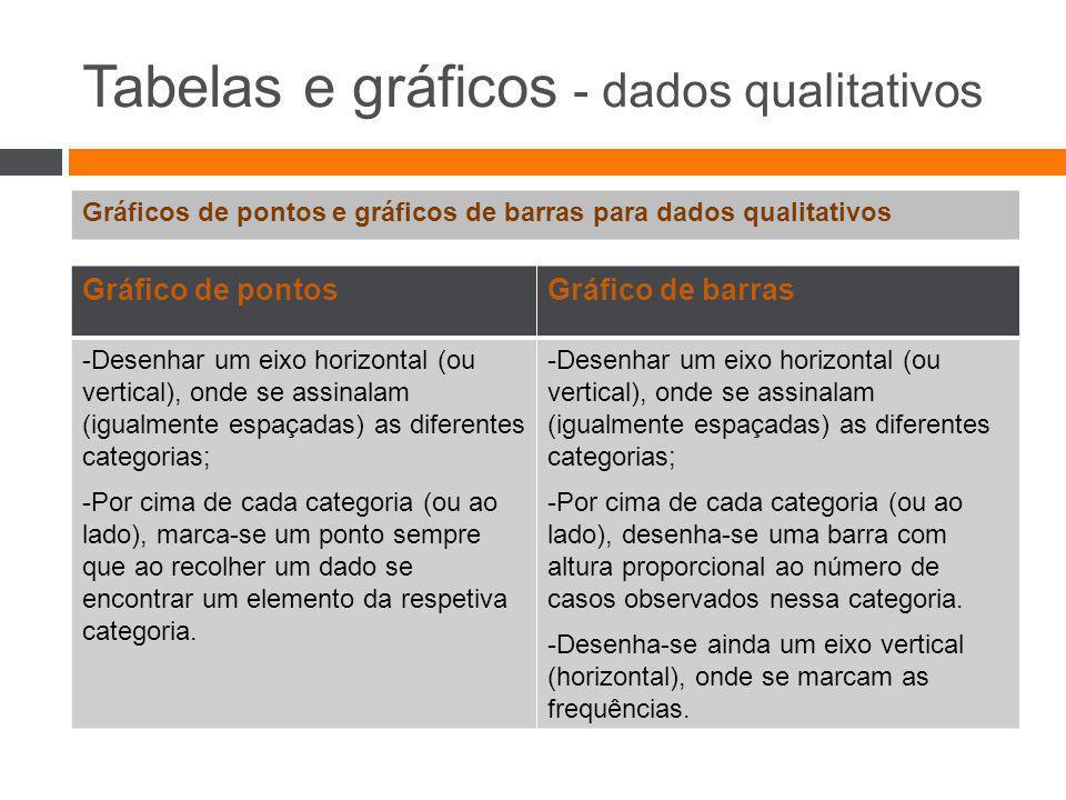 Tabelas e gráficos - dados qualitativos Gráficos de pontos e gráficos de barras para dados qualitativos Gráfico de pontosGráfico de barras -Desenhar u