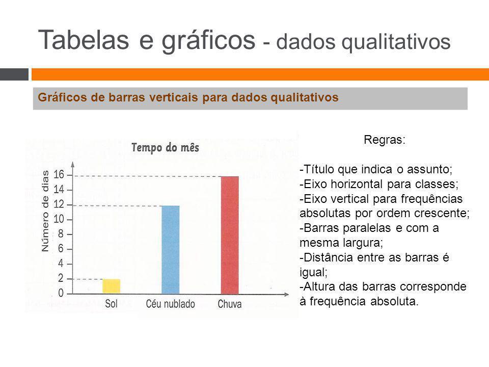 Tabelas e gráficos - dados qualitativos Gráficos de barras verticais para dados qualitativos Regras: -Título que indica o assunto; -Eixo horizontal pa