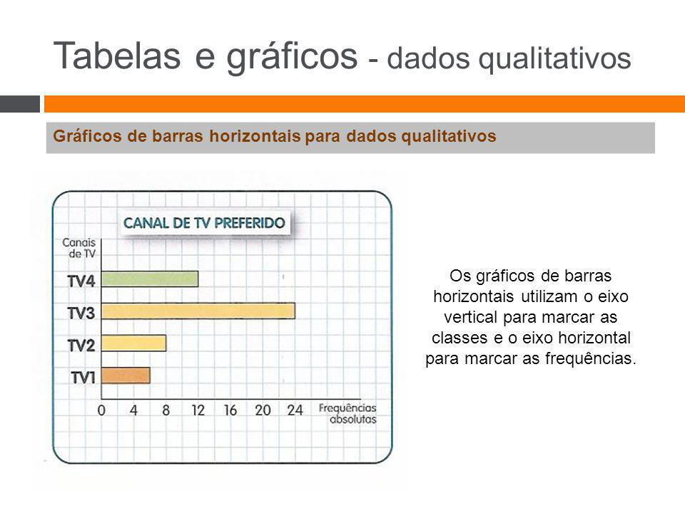 Tabelas e gráficos - dados qualitativos Gráficos de barras horizontais para dados qualitativos Os gráficos de barras horizontais utilizam o eixo verti