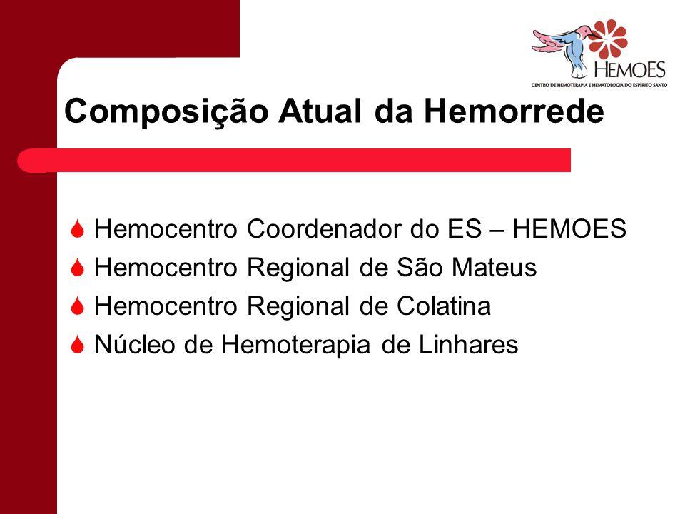 Composição Atual da Hemorrede Hemocentro Coordenador do ES – HEMOES Hemocentro Regional de São Mateus Hemocentro Regional de Colatina Núcleo de Hemote