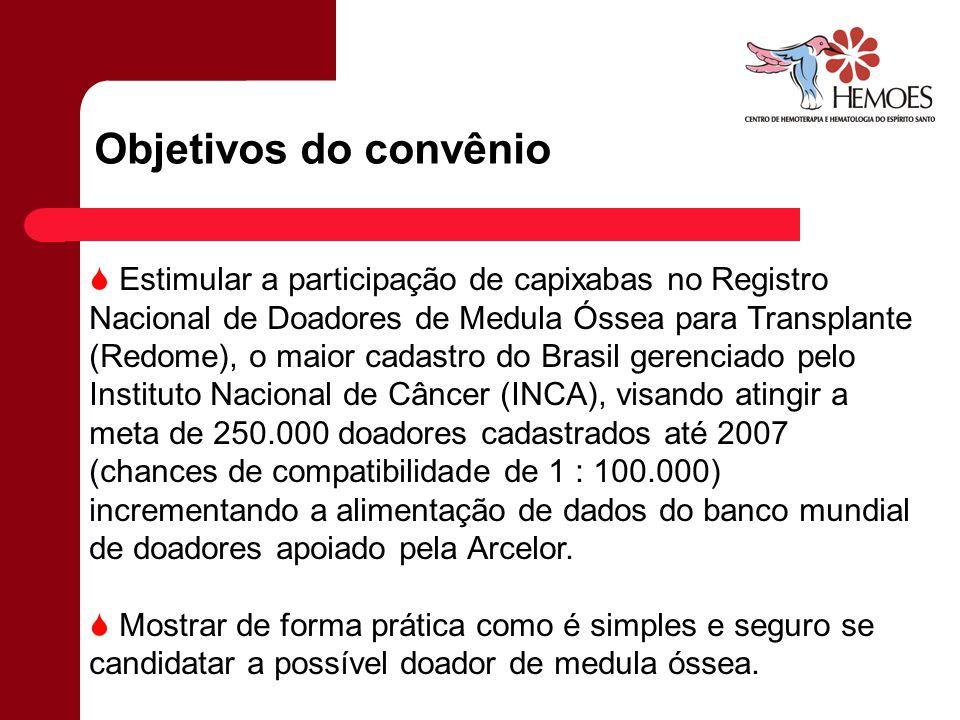 Objetivos do convênio Estimular a participação de capixabas no Registro Nacional de Doadores de Medula Óssea para Transplante (Redome), o maior cadast