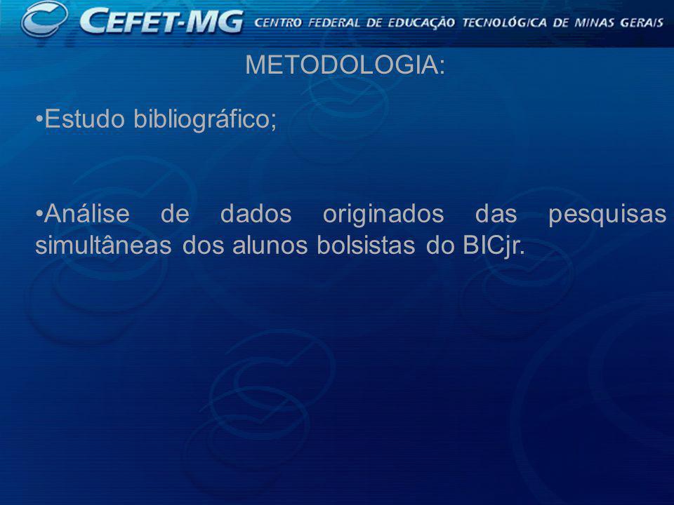 Estudo bibliográfico; Análise de dados originados das pesquisas simultâneas dos alunos bolsistas do BICjr.