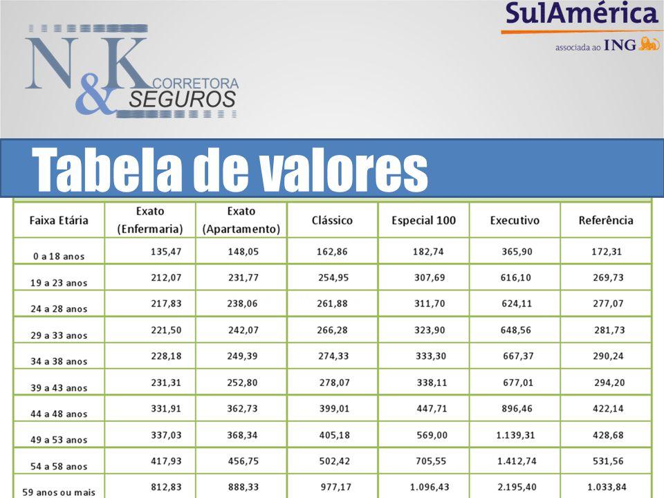 Tabela de valores