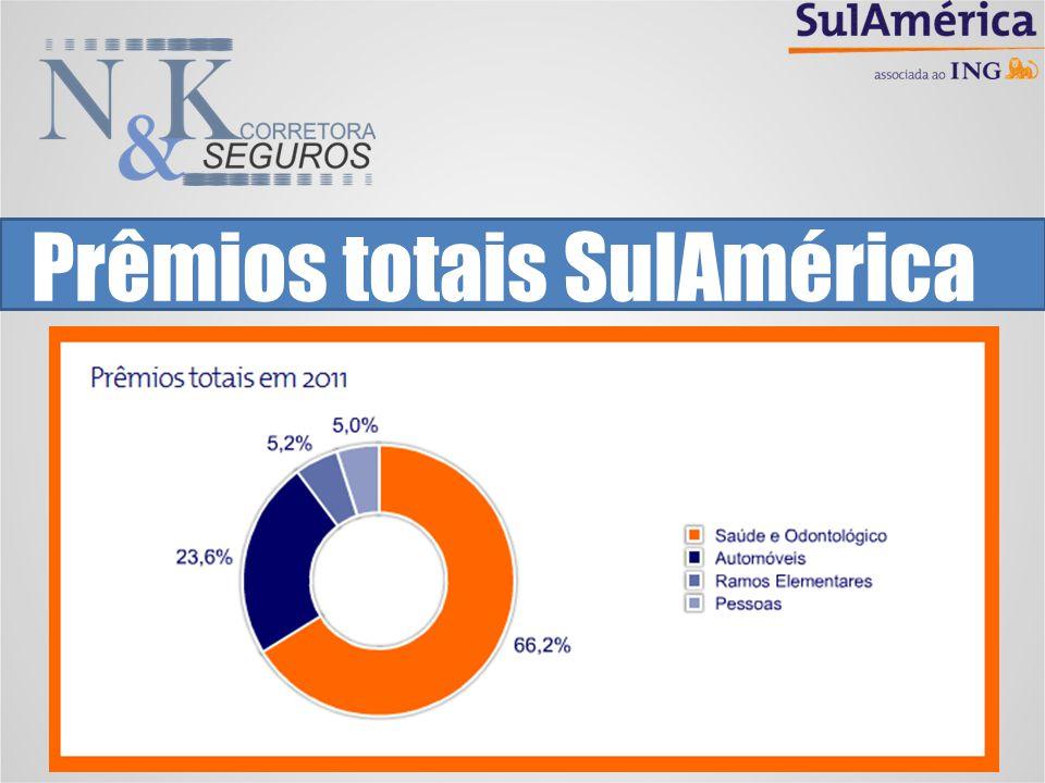 Seguro Saúde SulAmérica Atendimento em todo Brasil e no Exterior* Opção de reembolso Ampla rede referenciada *Reembolso no exterior a partir do plano Básico 10