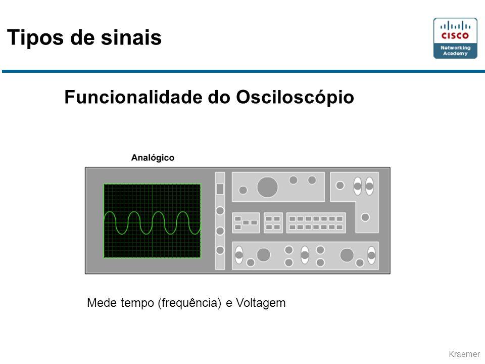 Kraemer Funcionalidade do Osciloscópio Mede tempo (frequência) e Voltagem Tipos de sinais