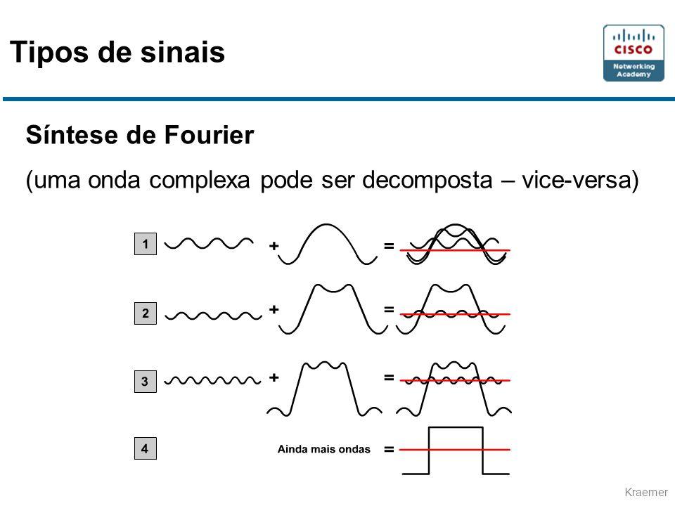 Kraemer Sinal Digital e ruído elétrico Possíveis fontes de ruídos: Cabos nas proximidades A interferência de radiofreqüência (RFI) nas proximidades, que é o ruído vindo de outros sinais A interferência eletromagnética (EMI), que é o ruído vindo de fontes nas proximidades, como motores e luzes O ruído laser no transmissor ou receptor de um sinal ótico Tipos de sinais