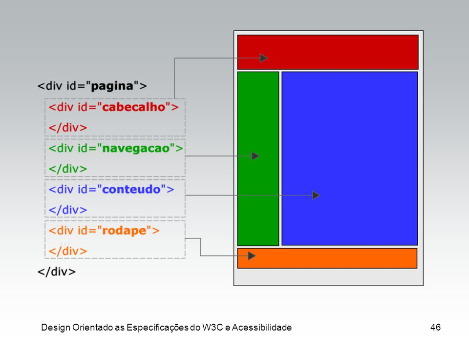 Design Orientado as Especificações do W3C e Acessibilidade46