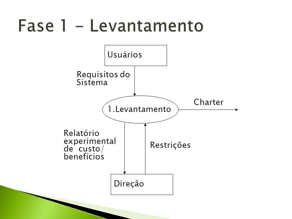 Requisitos do Sistema 1.Levantamento Usuários Direção Relatório experimental de custo/ benefícios Restrições Charter