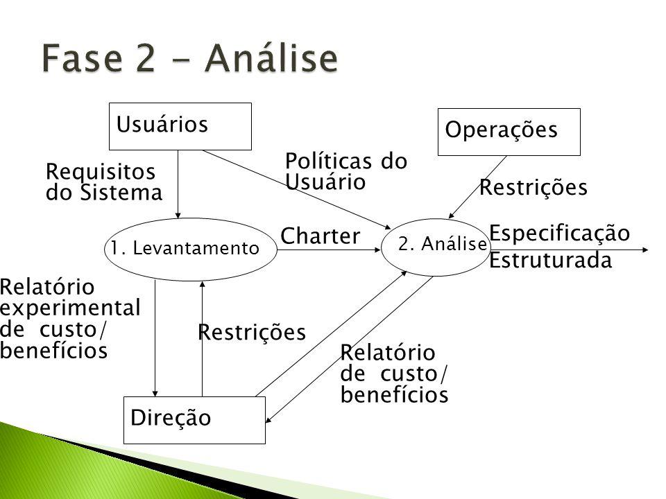 Requisitos do Sistema 1. Levantamento Usuários Direção Relatório experimental de custo/ benefícios Restrições Charter 2. Análise Políticas do Usuário