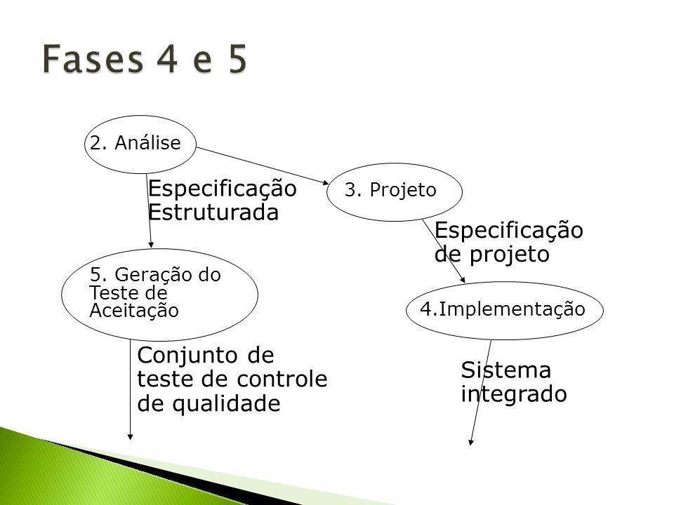 2. Análise Especificação Estruturada 3. Projeto Especificação de projeto 5. Geração do Teste de Aceitação 4.Implementação Sistema integrado Conjunto d