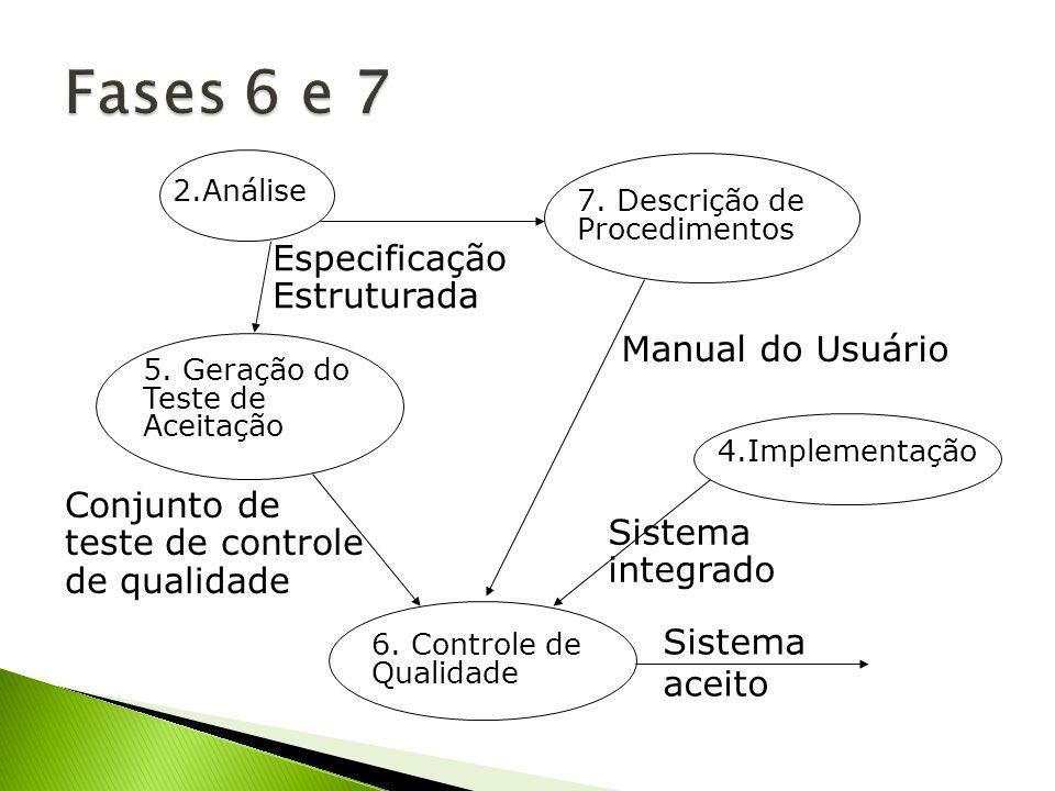 5. Geração do Teste de Aceitação 4.Implementação Sistema integrado Conjunto de teste de controle de qualidade 6. Controle de Qualidade Sistema aceito