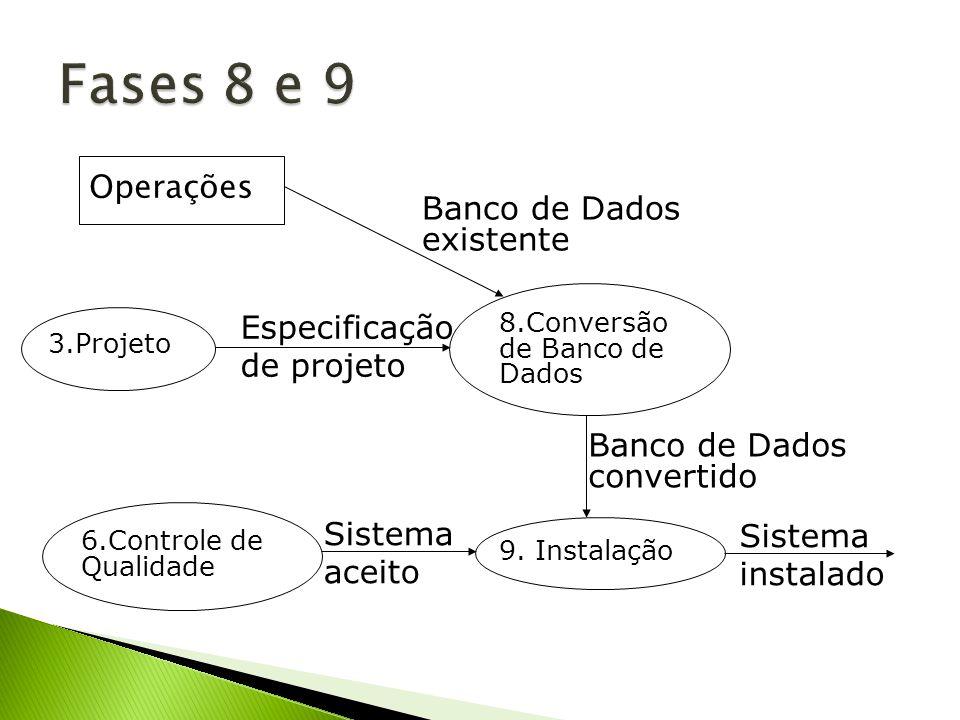 9. Instalação 6.Controle de Qualidade Sistema aceito Sistema instalado 8.Conversão de Banco de Dados Banco de Dados convertido 3.Projeto Especificação