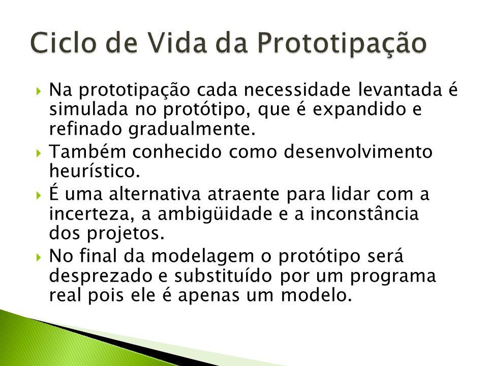 Na prototipação cada necessidade levantada é simulada no protótipo, que é expandido e refinado gradualmente. Também conhecido como desenvolvimento heu