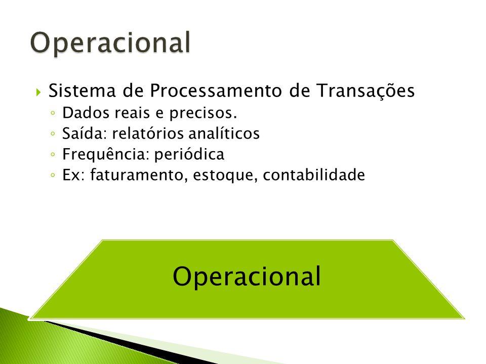 Sistema de Processamento de Transações Dados reais e precisos. Saída: relatórios analíticos Frequência: periódica Ex: faturamento, estoque, contabilid