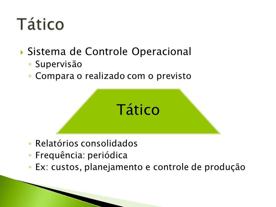 Sistema de Controle Operacional Supervisão Compara o realizado com o previsto Relatórios consolidados Frequência: periódica Ex: custos, planejamento e controle de produção Tático