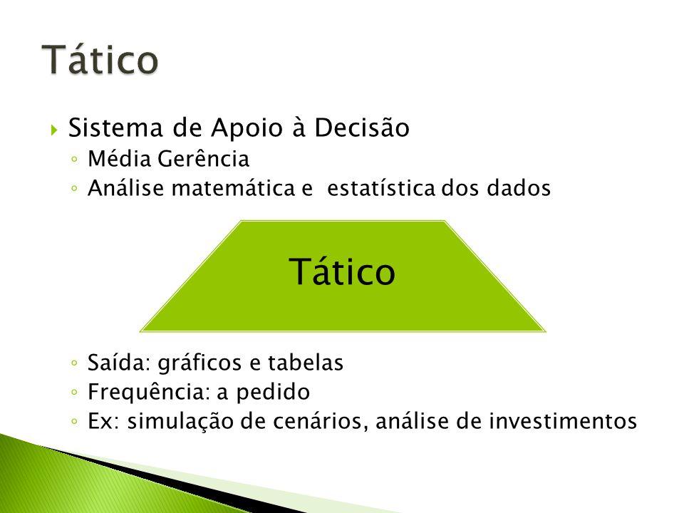 Sistema de Apoio à Decisão Média Gerência Análise matemática e estatística dos dados Saída: gráficos e tabelas Frequência: a pedido Ex: simulação de cenários, análise de investimentos Tático