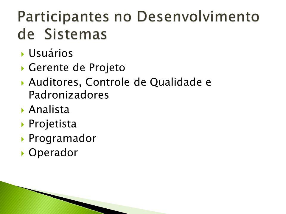 Usuários Gerente de Projeto Auditores, Controle de Qualidade e Padronizadores Analista Projetista Programador Operador