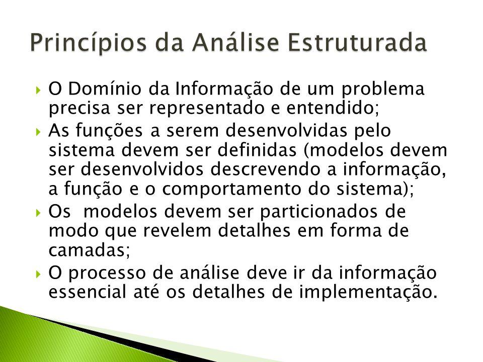 O Domínio da Informação de um problema precisa ser representado e entendido; As funções a serem desenvolvidas pelo sistema devem ser definidas (modelo
