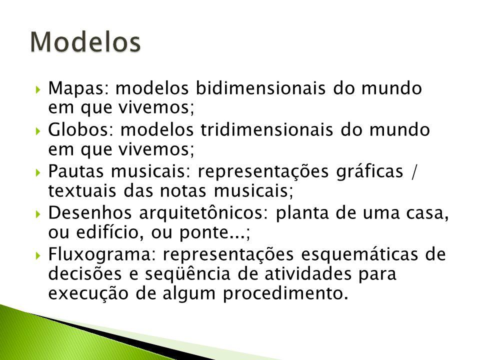 Mapas: modelos bidimensionais do mundo em que vivemos; Globos: modelos tridimensionais do mundo em que vivemos; Pautas musicais: representações gráfic