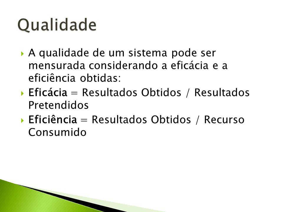 A qualidade de um sistema pode ser mensurada considerando a eficácia e a eficiência obtidas: Eficácia = Resultados Obtidos / Resultados Pretendidos Ef