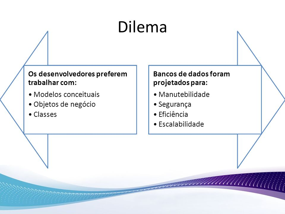 Dilema Os desenvolvedores preferem trabalhar com: Modelos conceituais Objetos de negócio Classes Bancos de dados foram projetados para: Manutebilidade