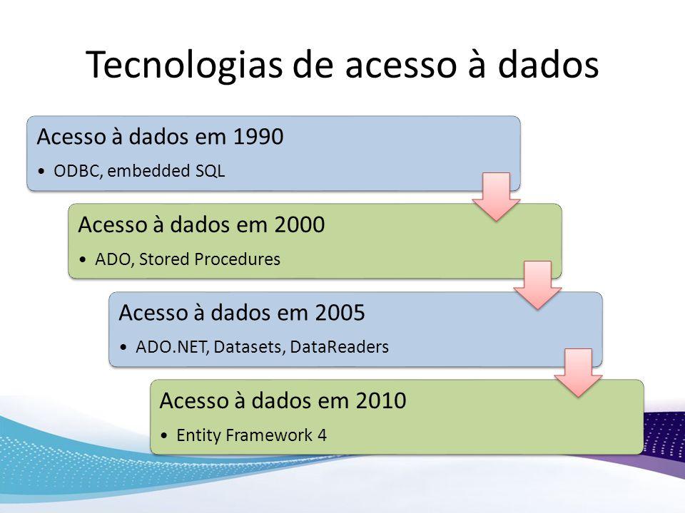 Tecnologias de acesso à dados Acesso à dados em 1990 ODBC, embedded SQL Acesso à dados em 2000 ADO, Stored Procedures Acesso à dados em 2005 ADO.NET,