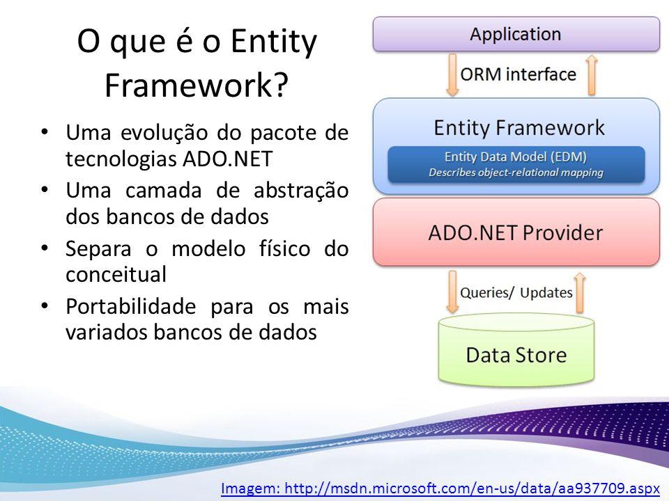 O que é o Entity Framework? Uma evolução do pacote de tecnologias ADO.NET Uma camada de abstração dos bancos de dados Separa o modelo físico do concei