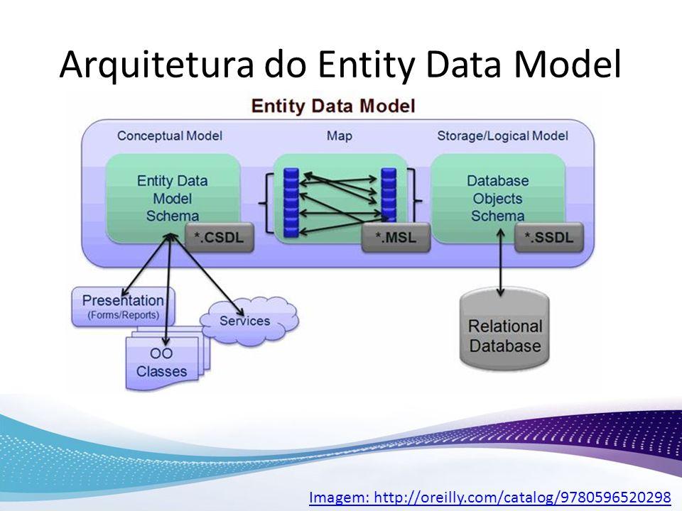 Arquitetura do Entity Data Model Imagem: http://oreilly.com/catalog/9780596520298