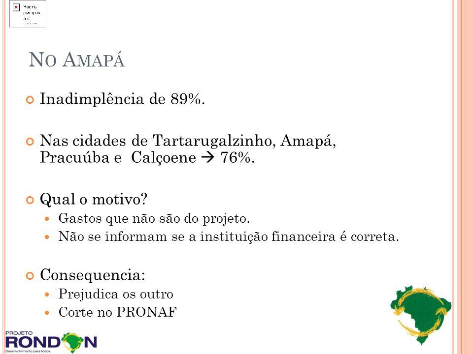 N O A MAPÁ Inadimplência de 89%. Nas cidades de Tartarugalzinho, Amapá, Pracuúba e Calçoene 76%. Qual o motivo? Gastos que não são do projeto. Não se