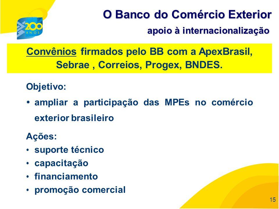 15 Convênios firmados pelo BB com a ApexBrasil, Sebrae, Correios, Progex, BNDES. Objetivo: ampliar a participação das MPEs no comércio exterior brasil