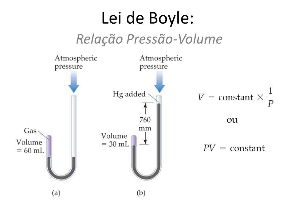 Lei de Boyle: Relação Pressão-Volume O volume de uma quantidade fixa de gás, mantendo-se a temperatura constante, é inversamente proporcional a pressão.