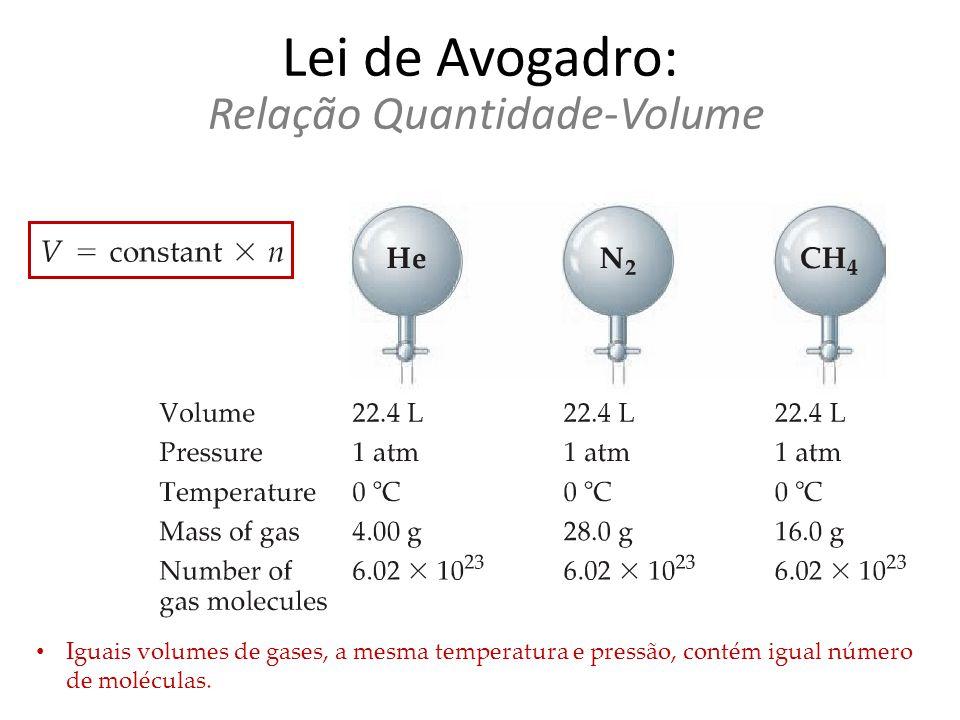 Lei de Avogadro: Relação Quantidade-Volume Iguais volumes de gases, a mesma temperatura e pressão, contém igual número de moléculas.