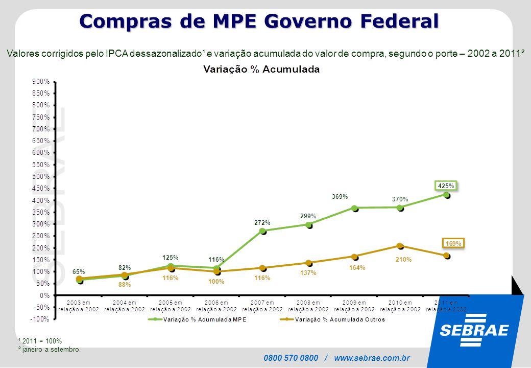 SEBRAE 0800 570 0800 / www.sebrae.com.br Valores corrigidos pelo IPCA dessazonalizado¹ e variação acumulada do valor de compra, segundo o porte – 2002