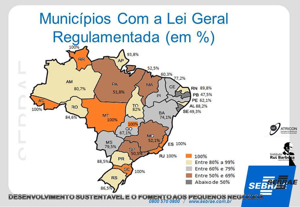 0800 570 0800 / www.sebrae.com.br Municípios Com a Lei Geral Regulamentada (em %)