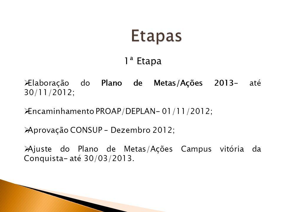 Etapas 1ª Etapa Elaboração do Plano de Metas/Ações 2013- até 30/11/2012; Encaminhamento PROAP/DEPLAN- 01/11/2012; Aprovação CONSUP – Dezembro 2012; Ajuste do Plano de Metas/Ações Campus vitória da Conquista- até 30/03/2013.