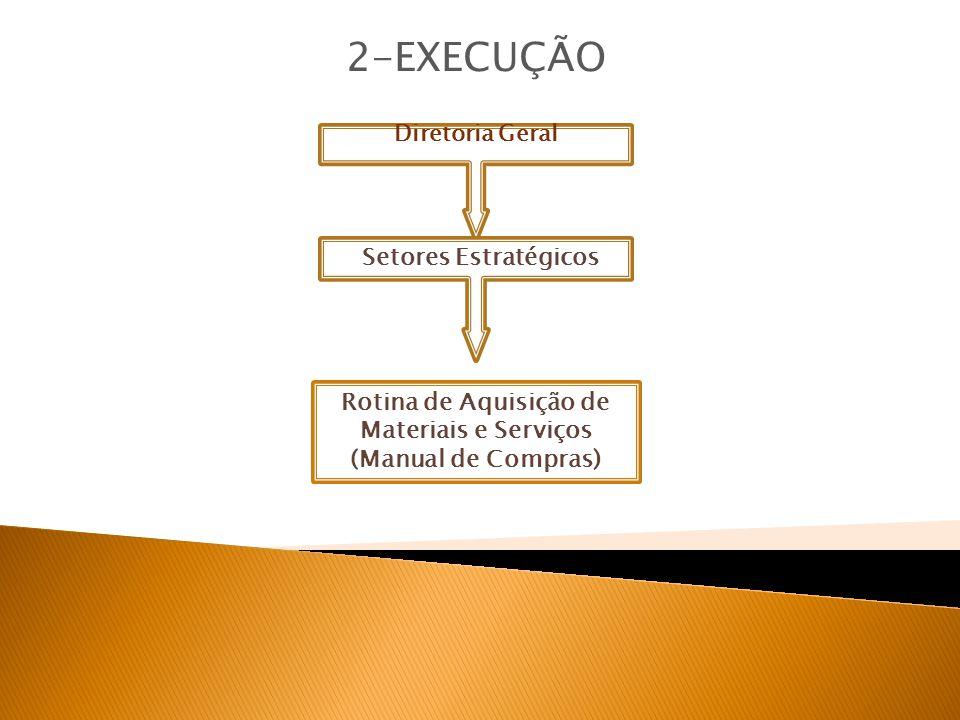 Diretoria Geral 2-EXECUÇÃO Rotina de Aquisição de Materiais e Serviços (Manual de Compras) Setores Estratégicos
