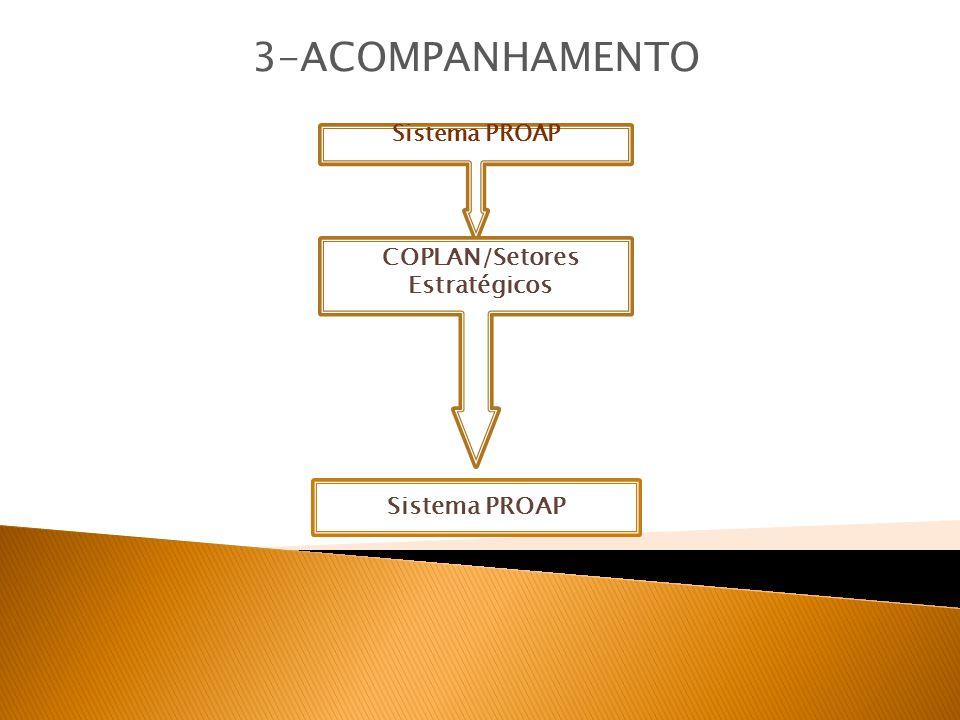 Sistema PROAP 3-ACOMPANHAMENTO Sistema PROAP COPLAN/Setores Estratégicos