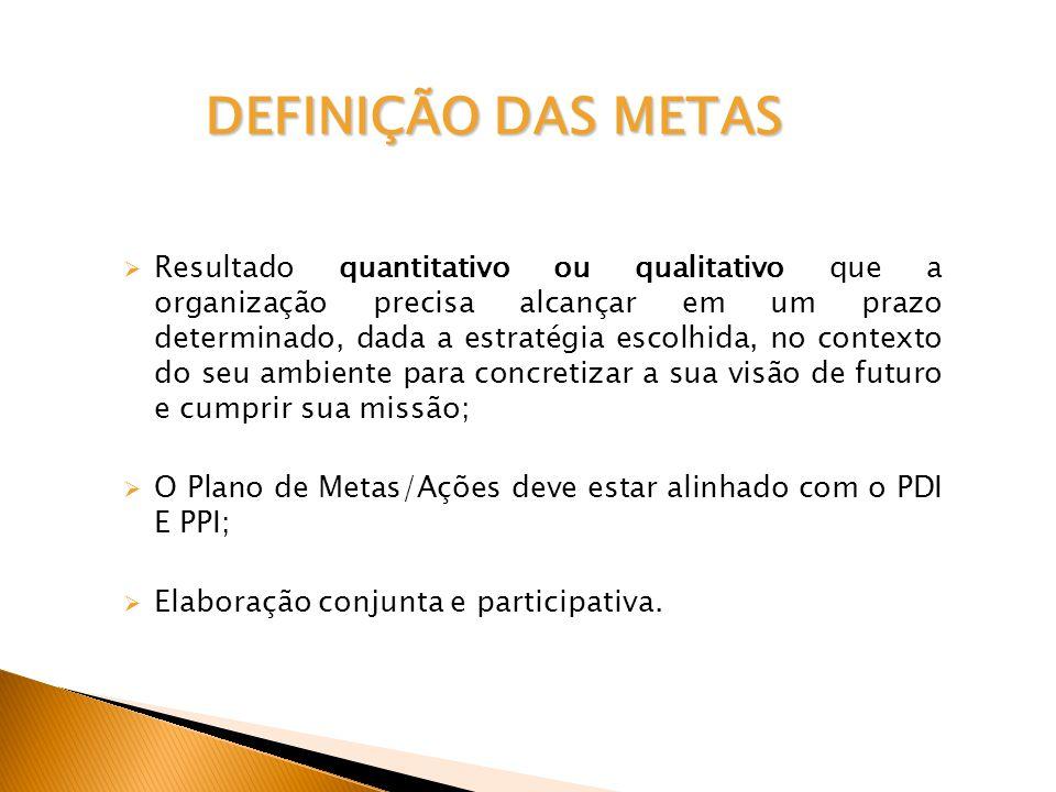 DEFINIÇÃO DAS METAS DEFINIÇÃO DAS METAS Resultado quantitativo ou qualitativo que a organização precisa alcançar em um prazo determinado, dada a estratégia escolhida, no contexto do seu ambiente para concretizar a sua visão de futuro e cumprir sua missão; O Plano de Metas/Ações deve estar alinhado com o PDI E PPI; Elaboração conjunta e participativa.