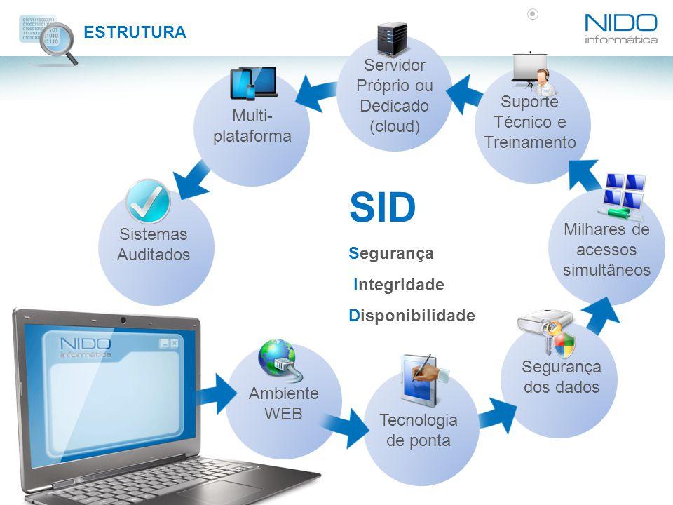 ESTRUTURA SID Segurança Integridade Disponibilidade Sistemas Auditados Multi- plataforma Servidor Próprio ou Dedicado (cloud) Ambiente WEB Suporte Téc
