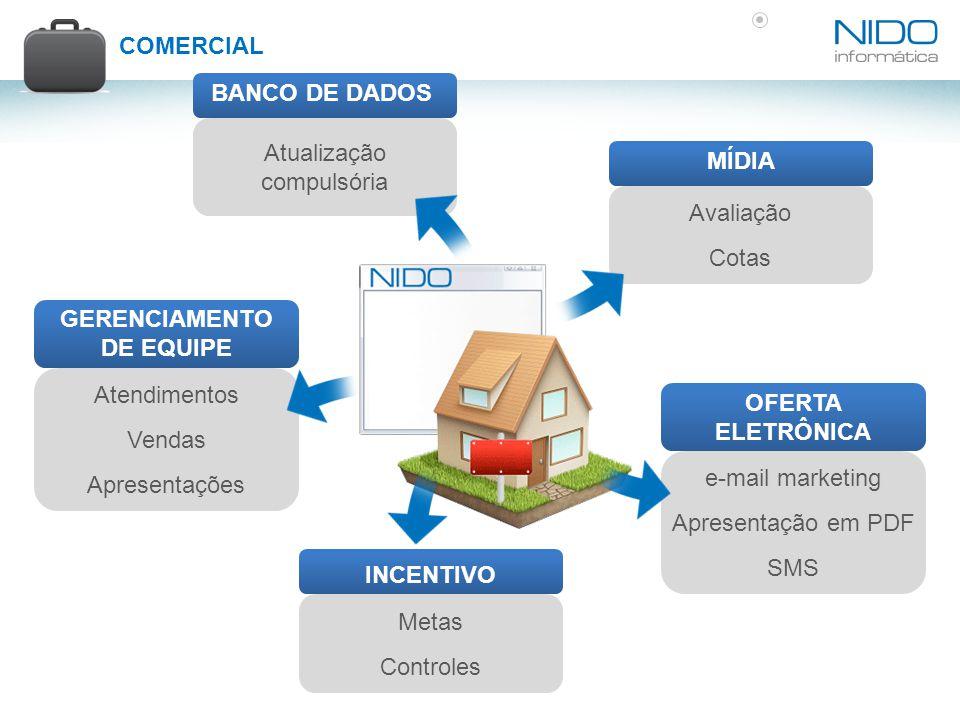 COMERCIAL BANCO DE DADOS Atualização compulsória GERENCIAMENTO DE EQUIPE Atendimentos Vendas Apresentações INCENTIVO Metas Controles MÍDIA Avaliação C