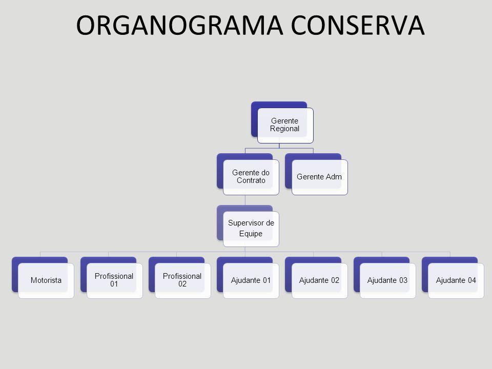 ORGANOGRAMA RESTAURAÇÃO GERENTE REGIONAL GERENTE DE CONTRATO GERENTE ADMDPTO TÉCNICOEQUIPAMENTOS OPERACIONAL