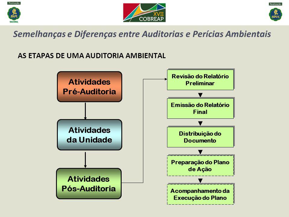 Semelhanças e Diferenças entre Auditorias e Perícias Ambientais AS ETAPAS DE UMA AUDITORIA AMBIENTAL Atividades Pós-Auditoria Revisão do Relatório Preliminar Emissão do Relatório Final Distribuição do Documento Distribuição do Documento Preparação do Plano de Ação Preparação do Plano de Ação Acompanhamento da Execução do Plano Acompanhamento da Execução do Plano Atividades da Unidade Atividades Pré-Auditoria