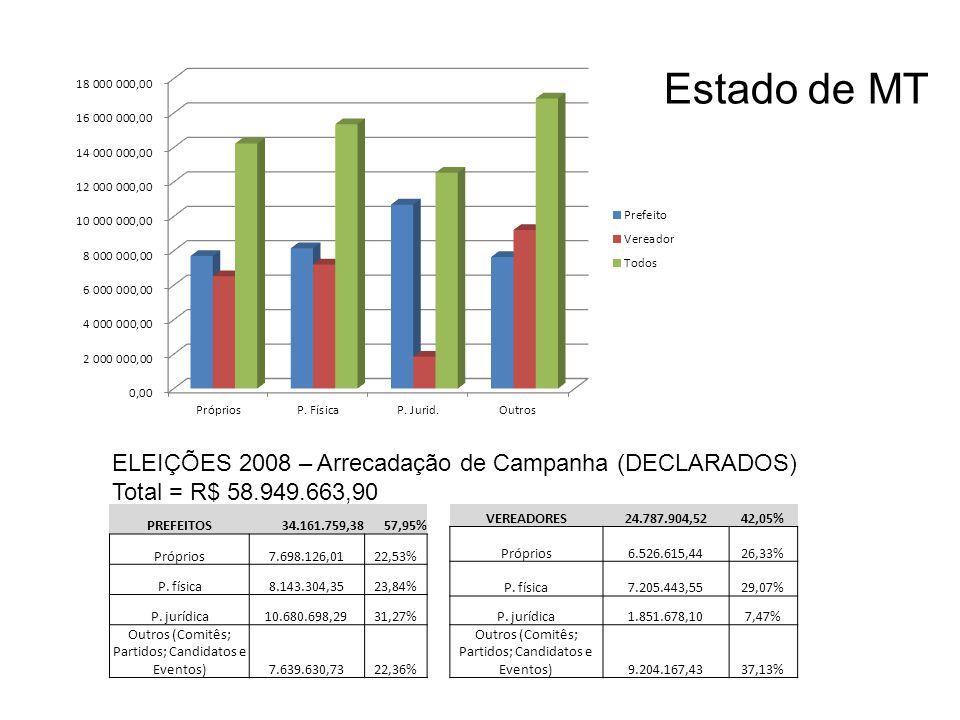 ELEIÇÕES 2008 – Arrecadação de Campanha (DECLARADOS) Total = R$ 58.949.663,90 PREFEITOS34.161.759,3857,95% Próprios7.698.126,0122,53% P.